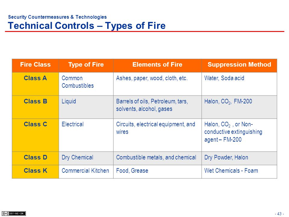 - 43 - Security Countermeasures & Technologies Technical Controls – Types of Fire Fire ClassType of FireElements of FireSuppression Method Class A Com
