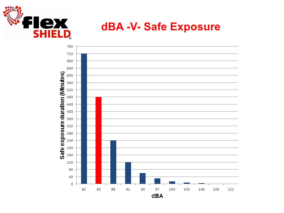 dBA -V- Safe Exposure