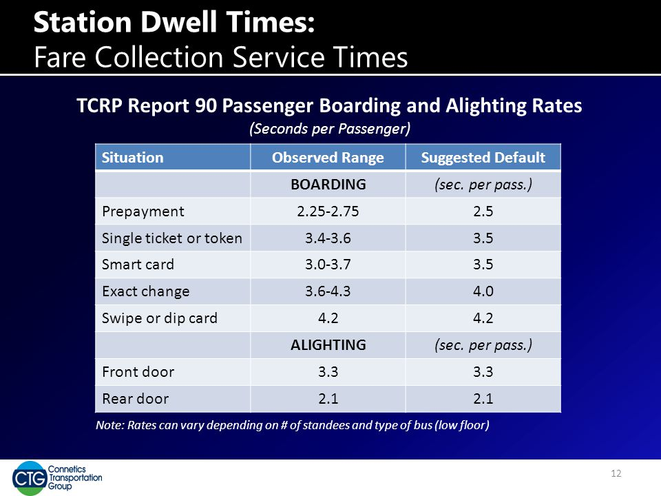 Station Dwell Times: Fare Collection Service Times SituationObserved RangeSuggested Default BOARDING(sec. per pass.) Prepayment2.25-2.752.5 Single tic
