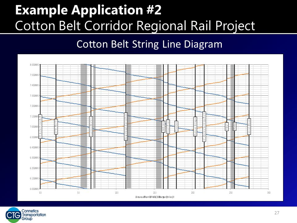 Example Application #2 Cotton Belt Corridor Regional Rail Project 27 Cotton Belt String Line Diagram