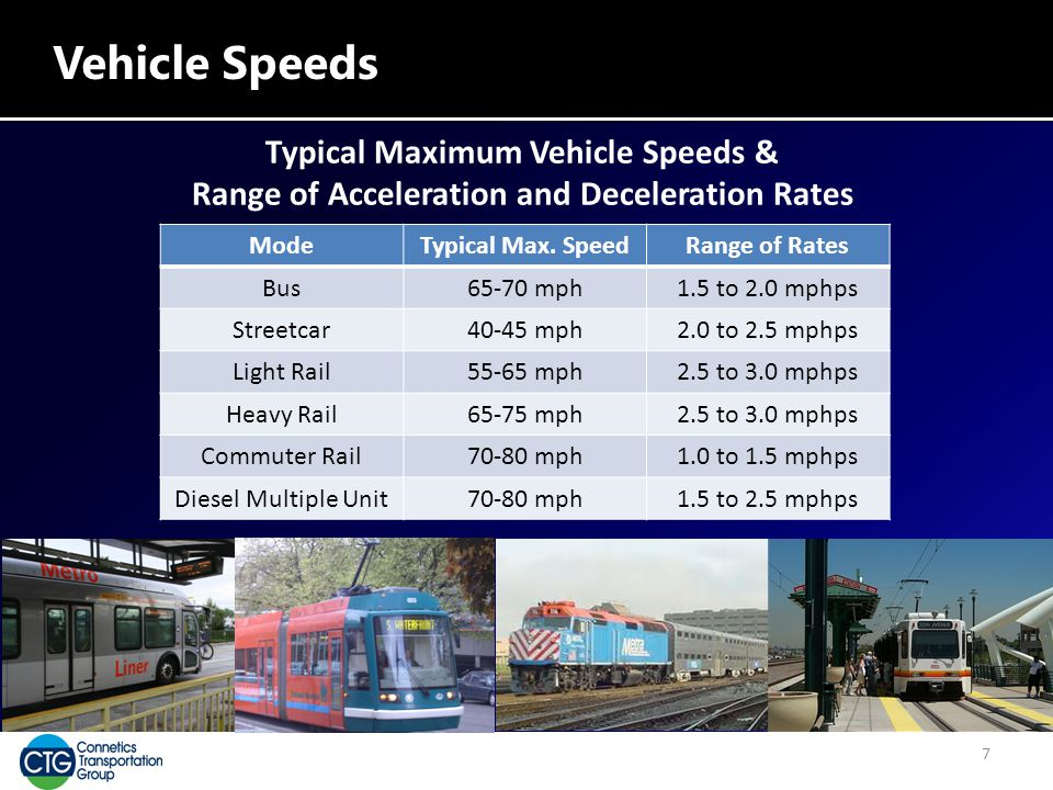 Vehicle Speeds ModeTypical Max. SpeedRange of Rates Bus65-70 mph1.5 to 2.0 mphps Streetcar40-45 mph2.0 to 2.5 mphps Light Rail55-65 mph2.5 to 3.0 mphp