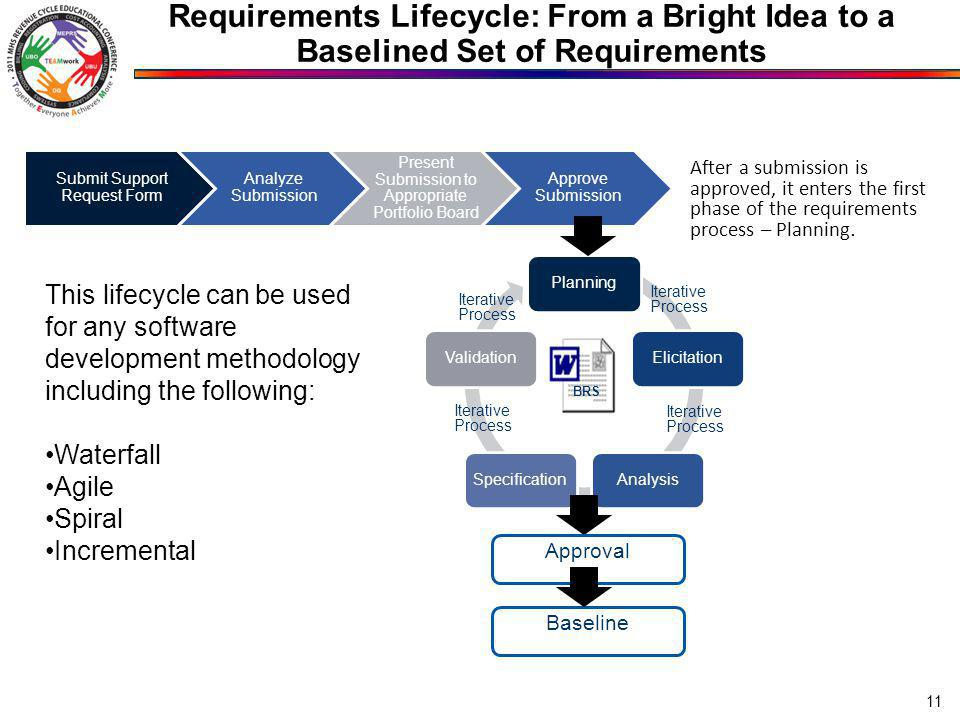 Requirements Lifecycle: From a Bright Idea to a Baselined Set of Requirements 11 PlanningElicitationAnalysisSpecificationValidation Approval BRS Baseline Iterative Process Submit Support Request Form Analyze Submission Present Submission to Appropriate Portfolio Board Approve Submission Iterative Process After a submission is approved, it enters the first phase of the requirements process – Planning.
