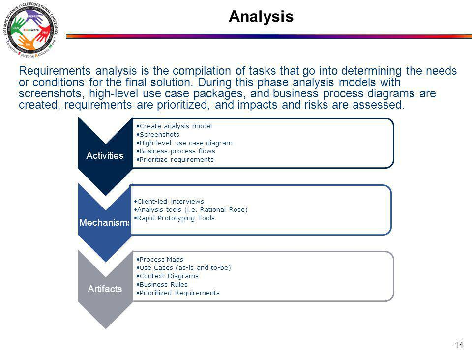 Analysis 14 Requirements analysis is the compilation of tasks that go into determining the needs or conditions for the final solution.