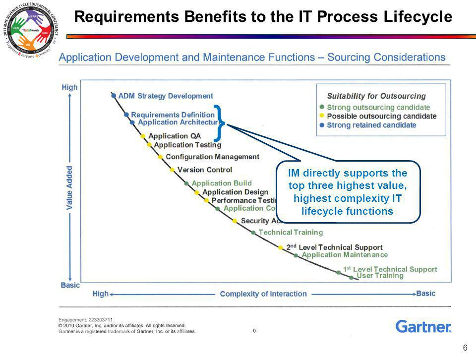 Requirements Benefits to the IT Process Lifecycle IM directly supports the top three highest value, highest complexity IT lifecycle functions } 6