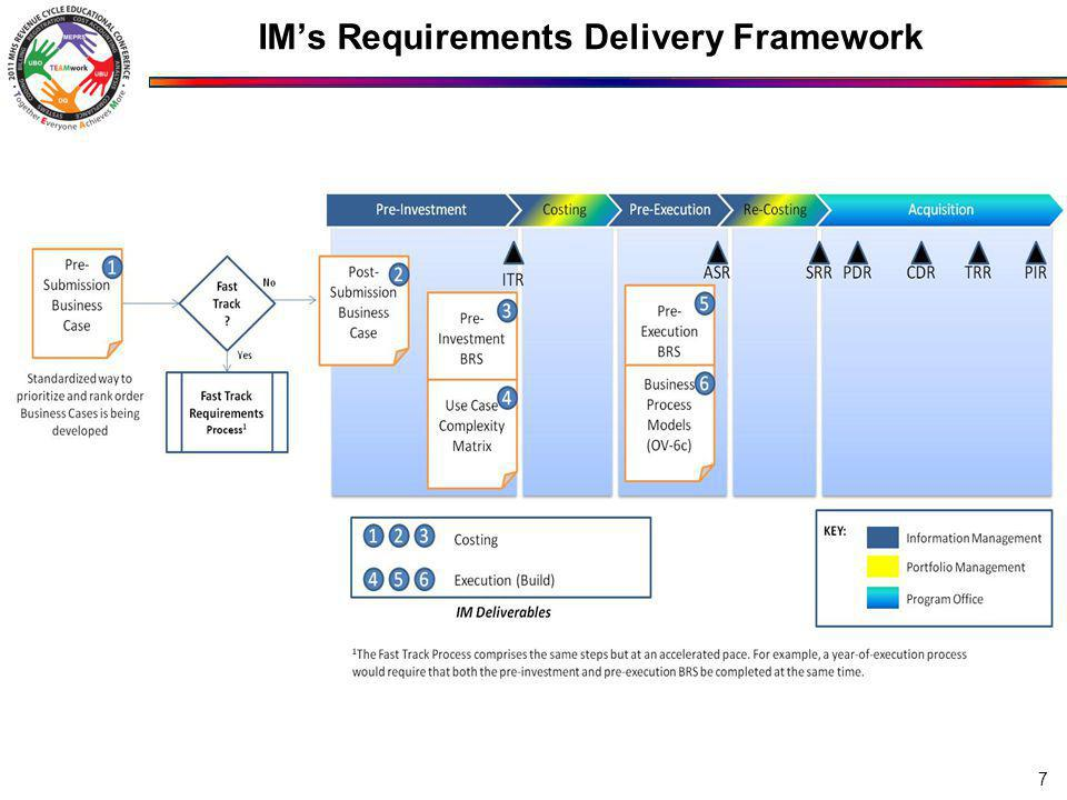 IMs Requirements Delivery Framework 7