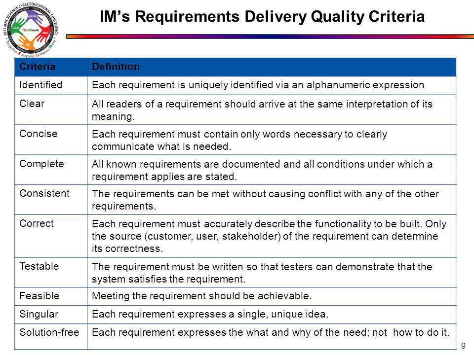 IMs Requirements Delivery Quality Criteria 9 CriteriaDefinition IdentifiedEach requirement is uniquely identified via an alphanumeric expression ClearAll readers of a requirement should arrive at the same interpretation of its meaning.