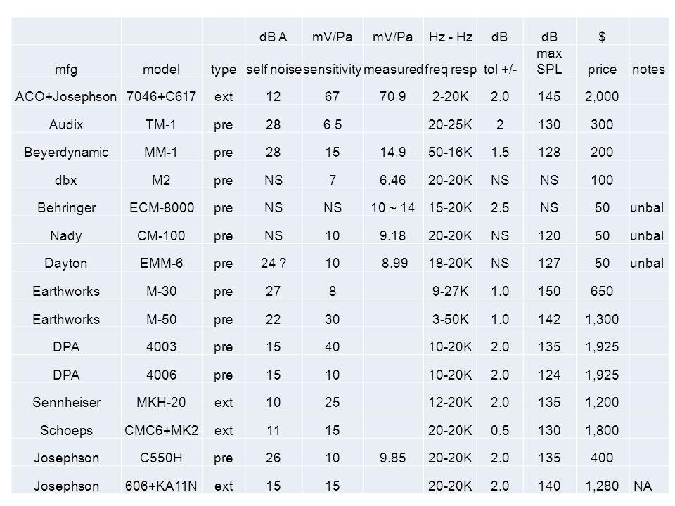 dB AmV/Pa Hz - HzdB $ mfgmodeltypeself noisesensitivitymeasuredfreq resptol +/- max SPLpricenotes ACO+Josephson7046+C617ext126770.92-20K2.01452,000 Au
