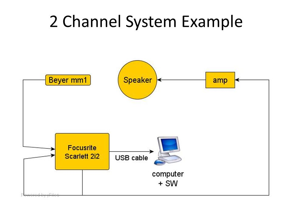 2 Channel System Example