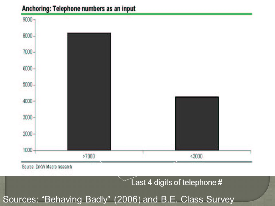 Mean guesses of number of physicians Last 4 digits of telephone # Sources: Behaving Badly (2006) and B.E. Class Survey