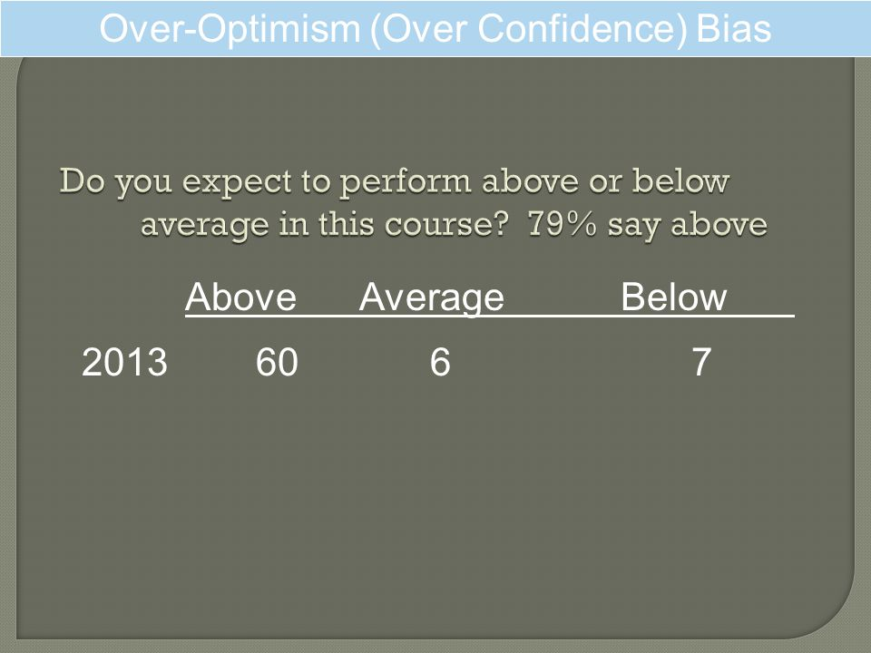 Over-Optimism (Over Confidence) Bias AboveAverageBelow 20136067