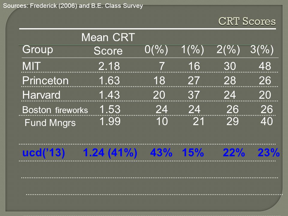 Group Mean CRT Score 0(%)1(%)2(%)3(%) MIT 2.18 7 1630 48 Princeton 1.63 18 2728 26 Boston fireworks Harvard 1.43 20 3724 20 Fund Mngrs 1.53 24 24 26 2