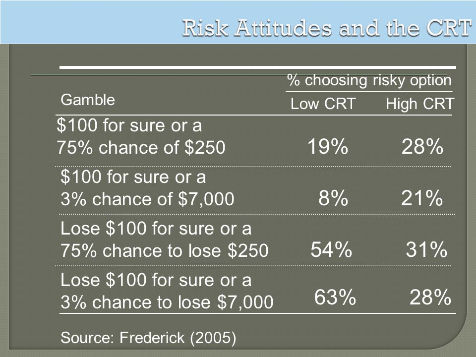 Gamble $100 for sure or a 75% chance of $250 % choosing risky option Low CRTHigh CRT Lose $100 for sure or a 75% chance to lose $250 54%31% $100 for s