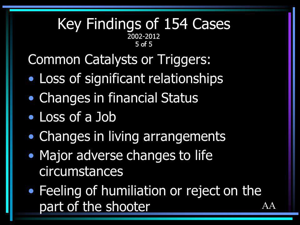 Key Findings of 154 Cases 2002-2012 5 of 5 Common Catalysts or Triggers: Loss of significant relationships Changes in financial Status Loss of a Job C