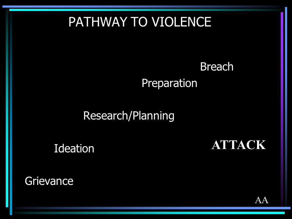 PATHWAY TO VIOLENCE Breach Preparation Research/Planning Ideation Grievance ATTACK AA