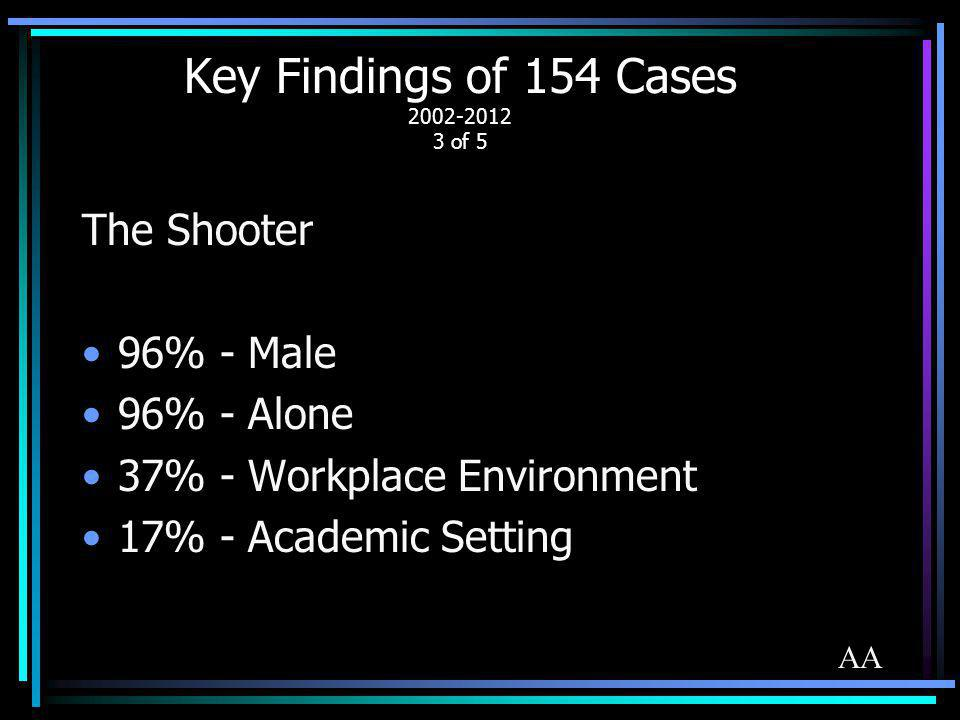Key Findings of 154 Cases 2002-2012 3 of 5 The Shooter 96% - Male 96% - Alone 37% - Workplace Environment 17% - Academic Setting AA
