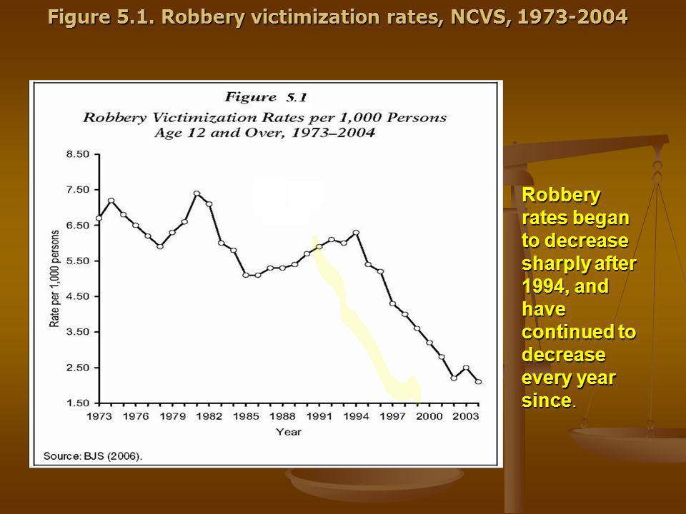 Robbery rates began to decrease sharply after 1994, and have continued to decrease every year since.