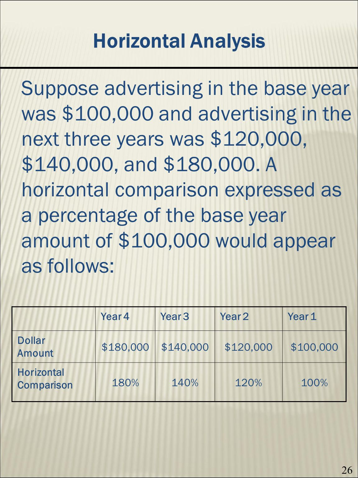 26 Horizontal Analysis Suppose advertising in the base year was $100,000 and advertising in the next three years was $120,000, $140,000, and $180,000.