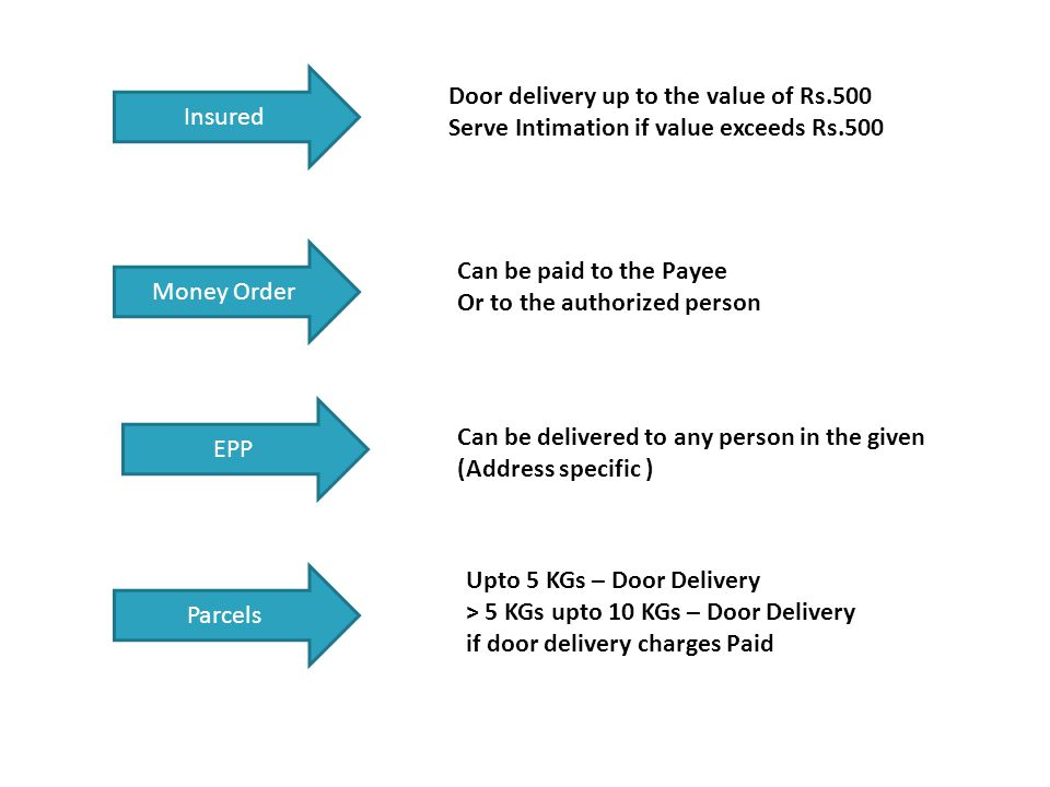 EPP Money Order Insured Door delivery up to the value of Rs.500 Serve Intimation if value exceeds Rs.500 Can be paid to the Payee Or to the authorized