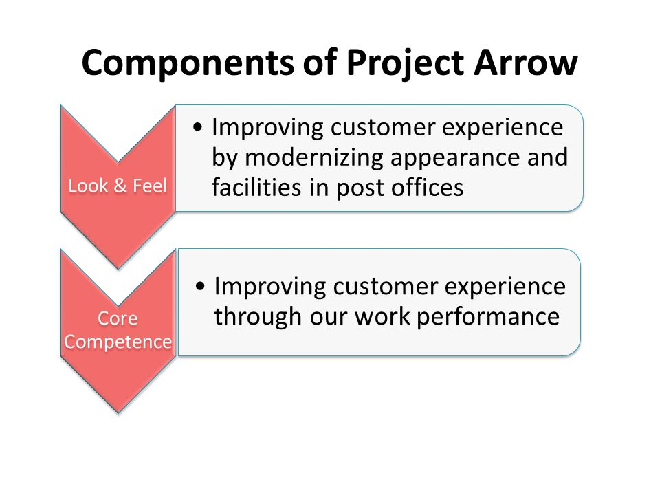 Components of Project Arrow Look & Feel Improving customer experience by modernizing appearance and facilities in post offices Core Competence Improvi