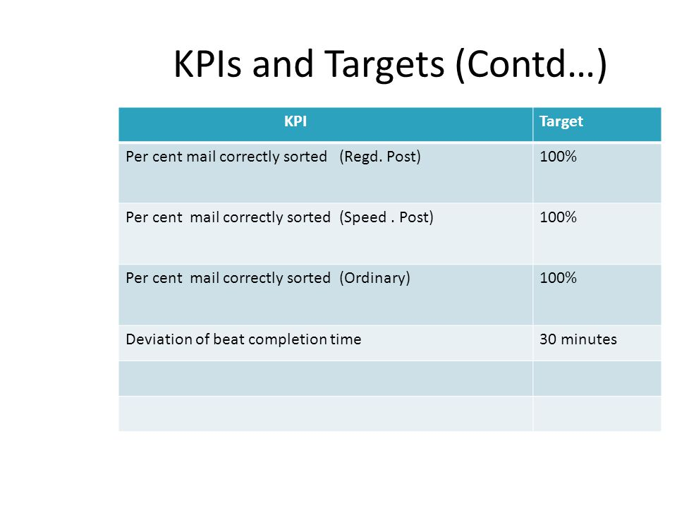 KPIs and Targets (Contd…) KPITarget Per cent mail correctly sorted (Regd. Post)100% Per cent mail correctly sorted (Speed. Post)100% Per cent mail cor