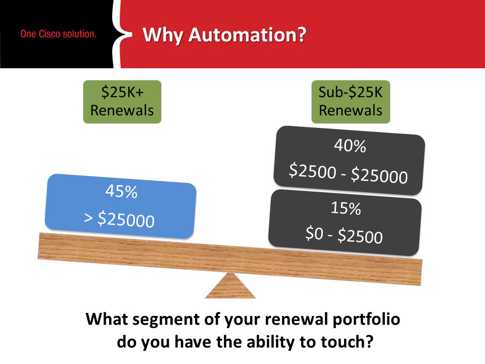 Why Automation? $25K+ Renewals Sub-$25K Renewals 15% $0 - $2500 15% $0 - $2500 40% $2500 - $25000 40% $2500 - $25000 45% > $25000 45% > $25000 What se