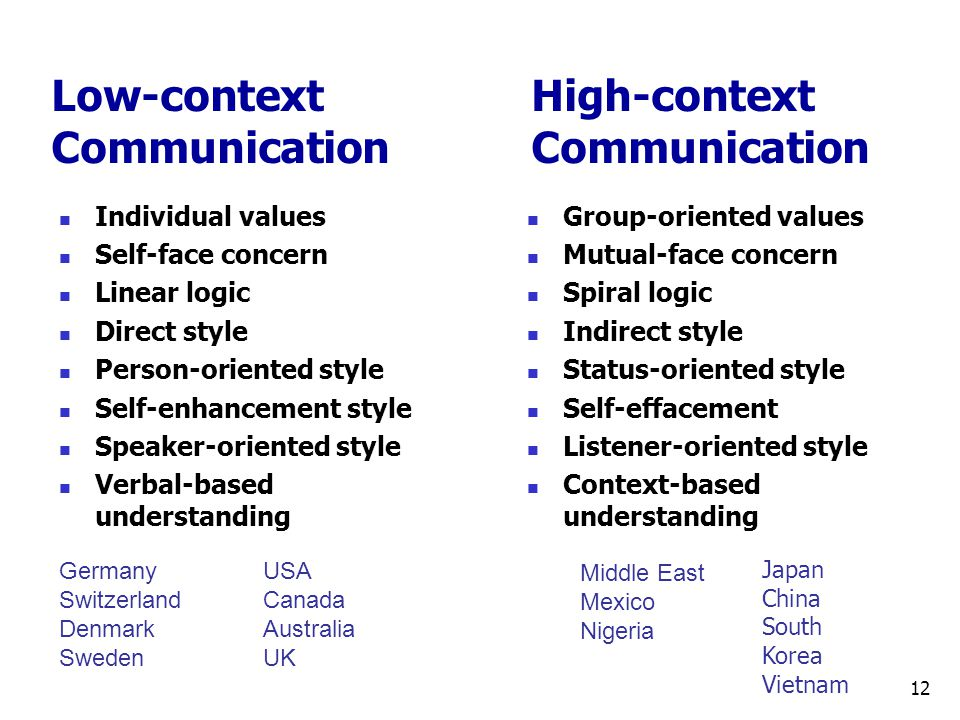 Low-contextHigh-context CommunicationCommunication Individual values Self-face concern Linear logic Direct style Person-oriented style Self-enhancement style Speaker-oriented style Verbal-based understanding Group-oriented values Mutual-face concern Spiral logic Indirect style Status-oriented style Self-effacement Listener-oriented style Context-based understanding Germany Switzerland Denmark Sweden USA Canada Australia UK Middle East Mexico Nigeria Japan China South Korea Vietnam 12