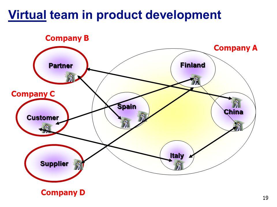 Spain Finland China Italy Partner Customer Supplier Virtual team in product development Company A Company B Company C Company D 19