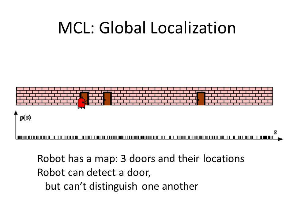 MCL: Global Localization Robot has a map: 3 doors and their locations Robot can detect a door, but cant distinguish one another