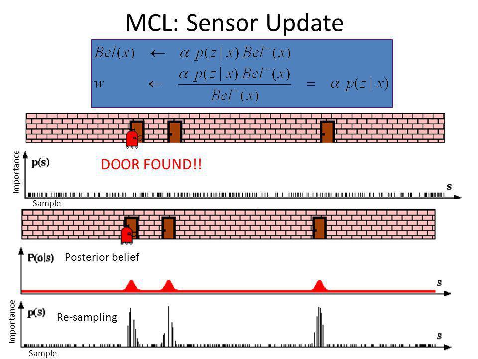 MCL: Sensor Update Posterior belief Re-sampling Sample Importance Sample Importance DOOR FOUND!!