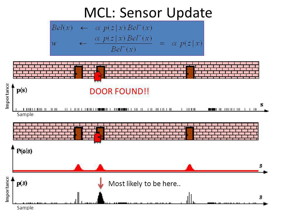 MCL: Sensor Update Sample Importance DOOR FOUND!! Sample Importance Most likely to be here..