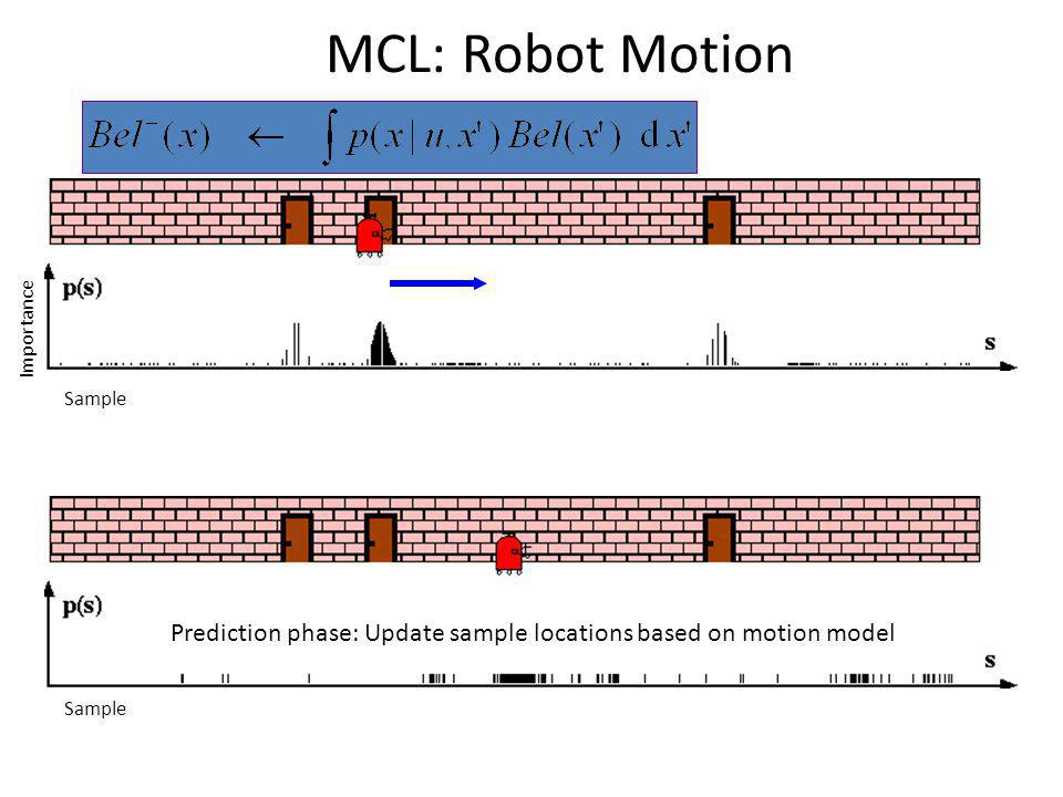 MCL: Robot Motion Sample Importance Sample Prediction phase: Update sample locations based on motion model