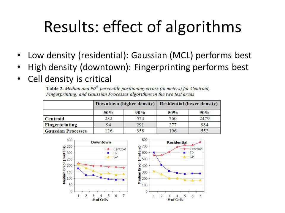 Results: effect of algorithms Low density (residential): Gaussian (MCL) performs best High density (downtown): Fingerprinting performs best Cell density is critical