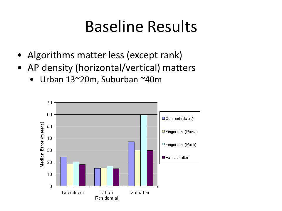Baseline Results Algorithms matter less (except rank) AP density (horizontal/vertical) matters Urban 13~20m, Suburban ~40m