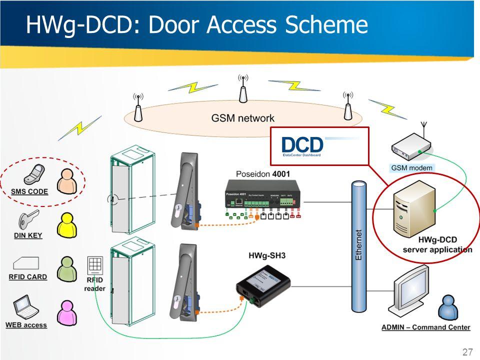 27 HWg-DCD: Door Access Scheme