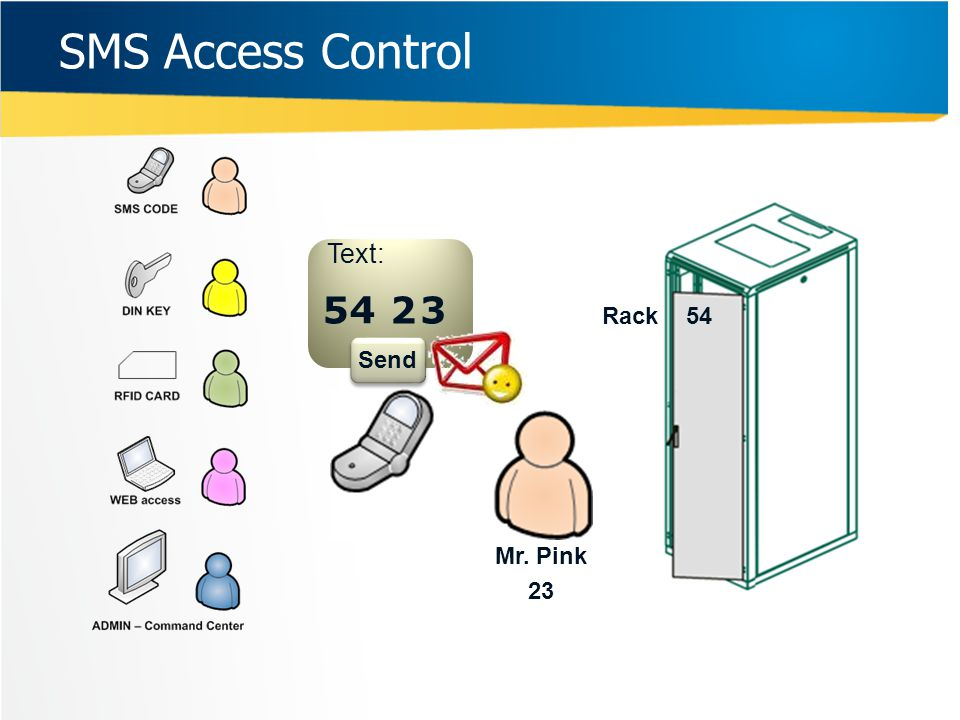Text: 5 Rack 54 Mr. Pink 23 4 23 Send SMS Access Control