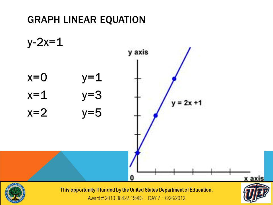 GRAPH LINEAR EQUATION y-2x=1 x=0y=1 x=1y=3 x=2y=5 This opportunity if funded by the United States Department of Education.