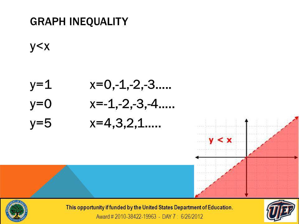GRAPH INEQUALITY y<x y=1x=0,-1,-2,-3….. y=0x=-1,-2,-3,-4…..