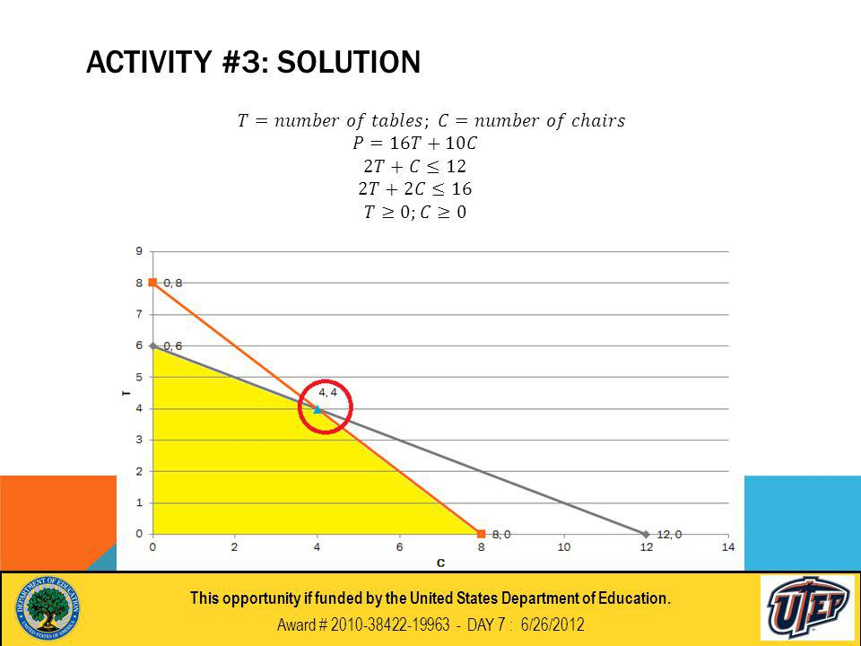 ACTIVITY #3: SOLUTION This opportunity if funded by the United States Department of Education.