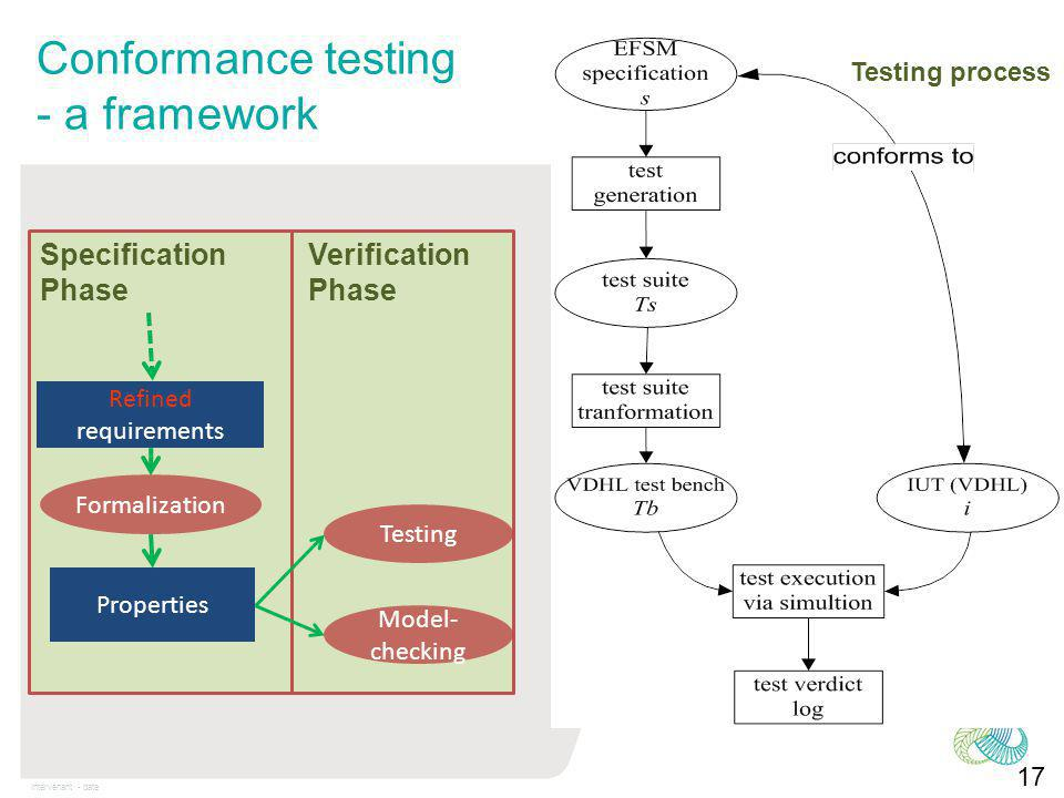 Intervenant - date Conformance testing - a framework Verification Phase 17 Properties Formalization Refined requirements Testing process Specification Phase Model- checking Testing