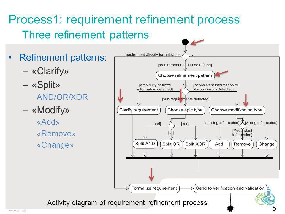 Intervenant - date Process1: requirement refinement process Three refinement patterns Refinement patterns: –«Clarify» –«Split» AND/OR/XOR –«Modify» «Add» «Remove» «Change» 5 Activity diagram of requirement refinement process
