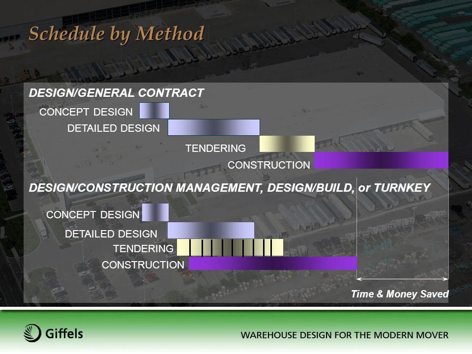 Schedule by Method DESIGN/CONSTRUCTION MANAGEMENT, DESIGN/BUILD, or TURNKEY TENDERING CONSTRUCTION Time & Money Saved CONSTRUCTION DESIGN/GENERAL CONT