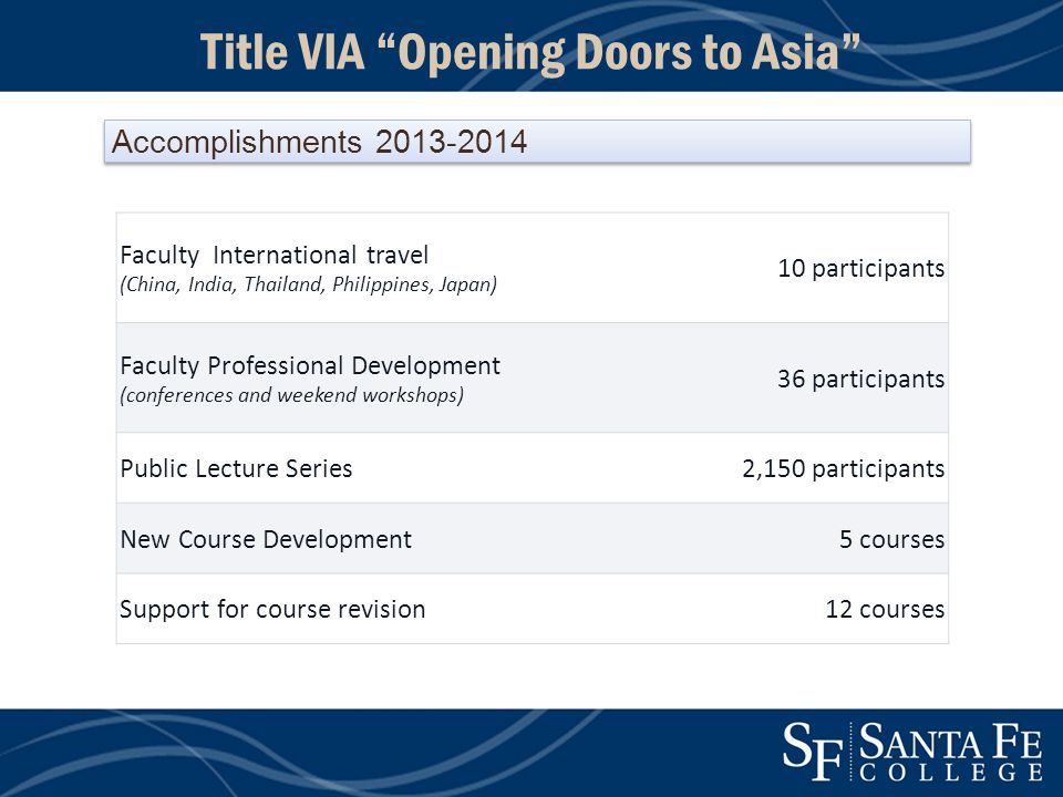 Faculty International travel (China, India, Thailand, Philippines, Japan) 10 participants Faculty Professional Development (conferences and weekend workshops) 36 participants Public Lecture Series2,150 participants New Course Development5 courses Support for course revision12 courses Accomplishments 2013-2014 Title VIA Opening Doors to Asia