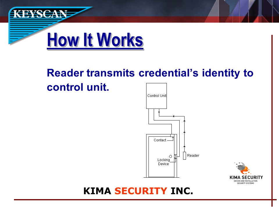 Reader transmits credentials identity to control unit. How It Works KIMA SECURITY INC.