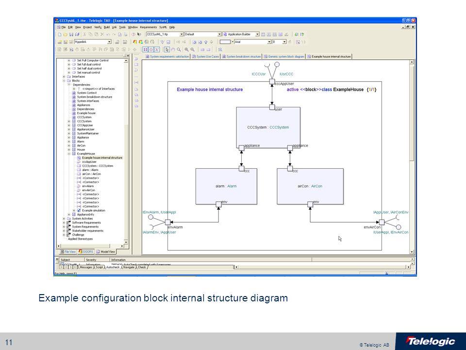 © Telelogic AB 11 Example configuration block internal structure diagram
