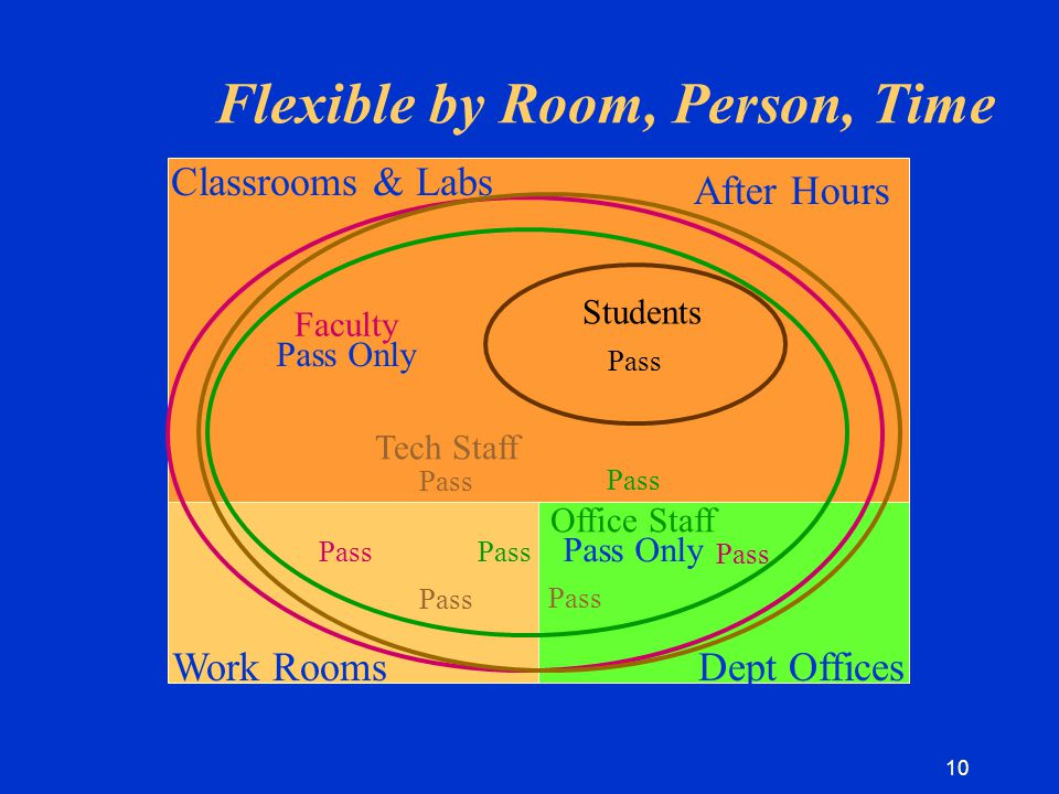 10 School Hours After Hours Classrooms & Labs Work RoomsDept Offices Pass Tech Staff Pass Students Pass Toggle Flexible by Room, Person, Time Pass Only Pass Only Faculty Office Staff