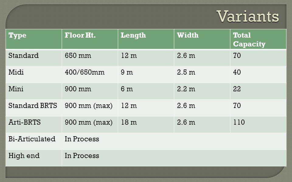 TypeFloor Ht.LengthWidthTotal Capacity Standard650 mm12 m2.6 m70 Midi400/650mm9 m2.5 m40 Mini900 mm6 m2.2 m22 Standard BRTS900 mm (max)12 m2.6 m70 Arti-BRTS900 mm (max)18 m2.6 m110 Bi-ArticulatedIn Process High endIn Process