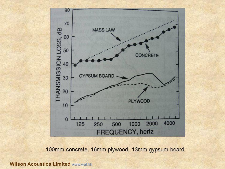 100mm concrete, 16mm plywood, 13mm gypsum board Wilson Acoustics Limited www.wal.hk