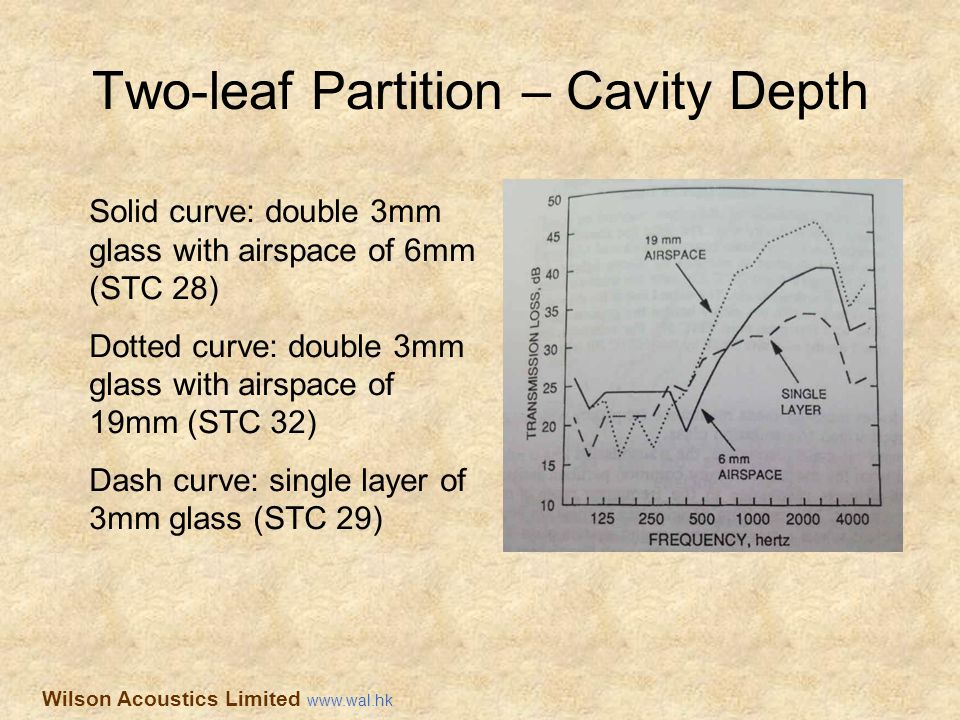 Two-leaf Partition – Cavity Depth Solid curve: double 3mm glass with airspace of 6mm (STC 28) Dotted curve: double 3mm glass with airspace of 19mm (ST