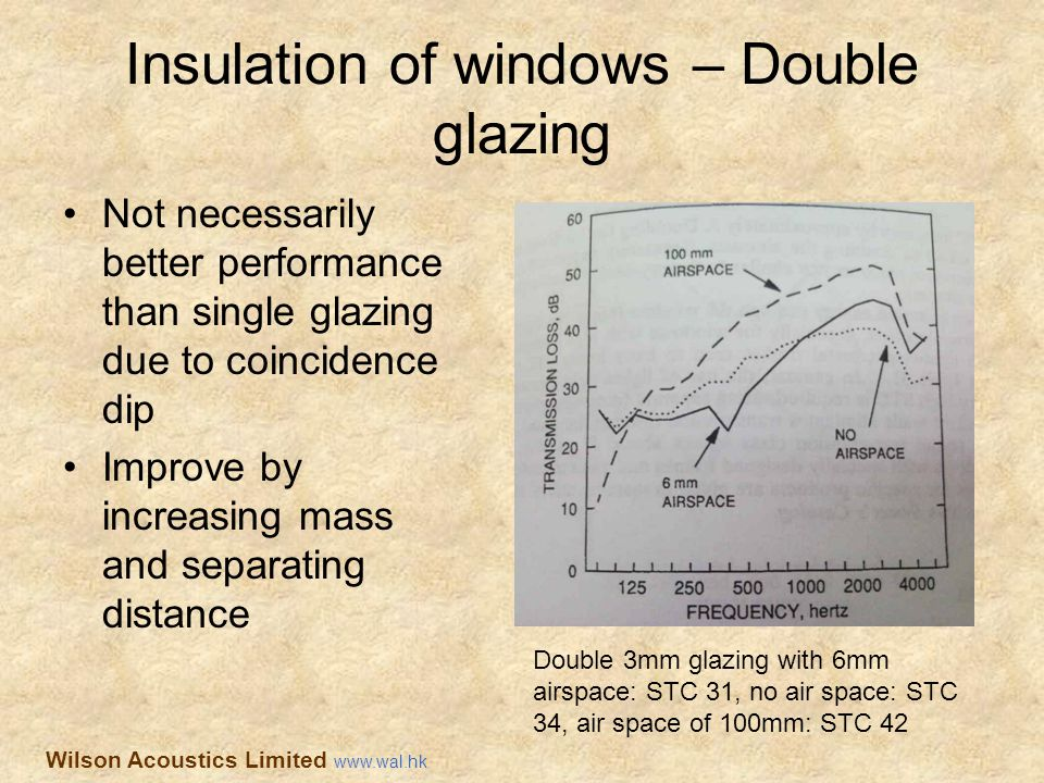Insulation of windows – Double glazing Not necessarily better performance than single glazing due to coincidence dip Improve by increasing mass and se