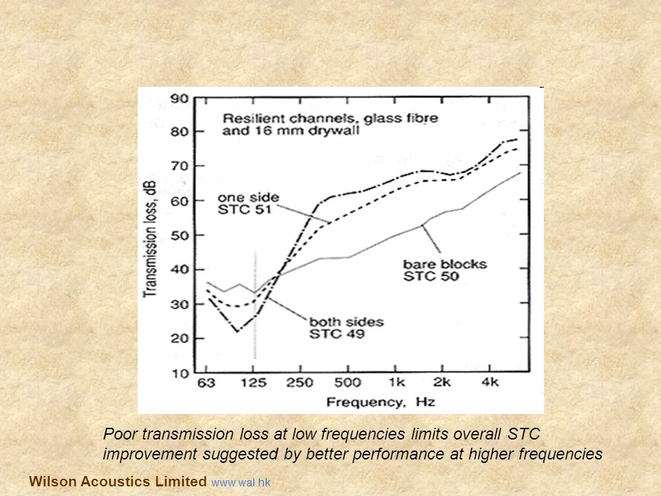 Poor transmission loss at low frequencies limits overall STC improvement suggested by better performance at higher frequencies Wilson Acoustics Limite